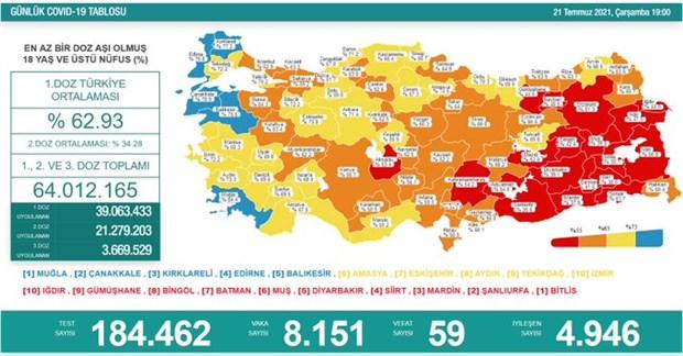 turkiye de koronavirus son 24 saatte 8 bin 151 yeni vaka 901306 1